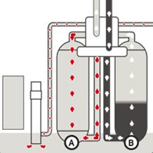 Lorsque le réservoir A régénère le réservoir B adoucit l'eau<br /><br />