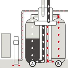 Lorsque le réservoir B passe en mode régénération le réservoir A adoucit l'eau