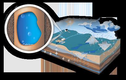 La formation de l'eau dure | Minimax